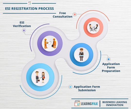 ESI Registration Process