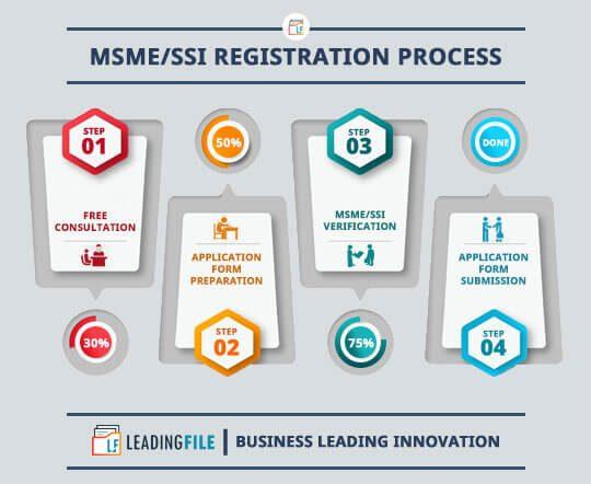 MSME/SSI Registration Process