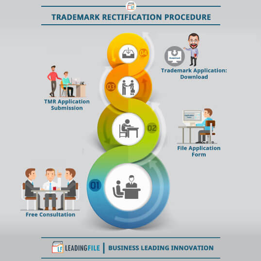 Trademark Rectification Procedure