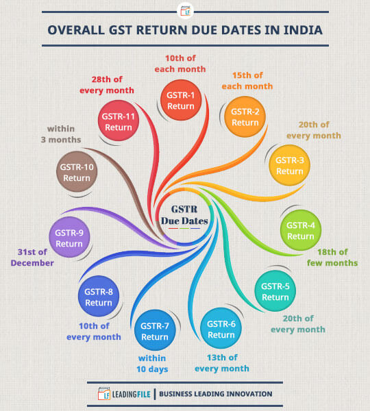 GST Return Due Dates