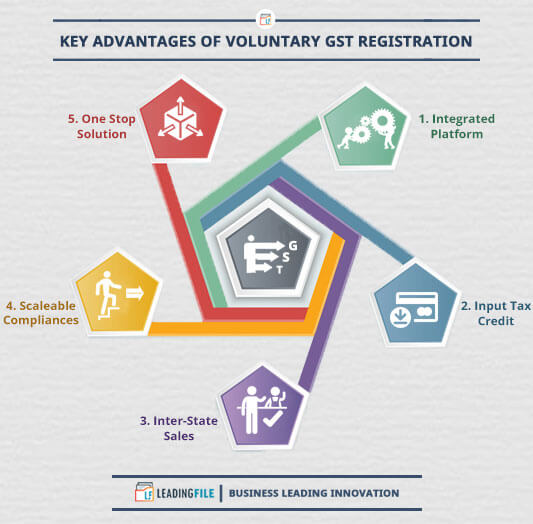Advantages-Benefits Of Voluntary-temporary GST Registration