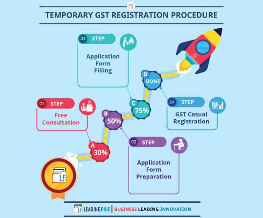 Temporary    Voluntary GST Registration Procedure
