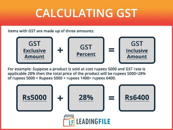 How To Calculate Gst Amount Online With Formula Gst Calculator