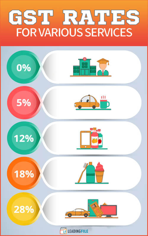 gst rates on various services
