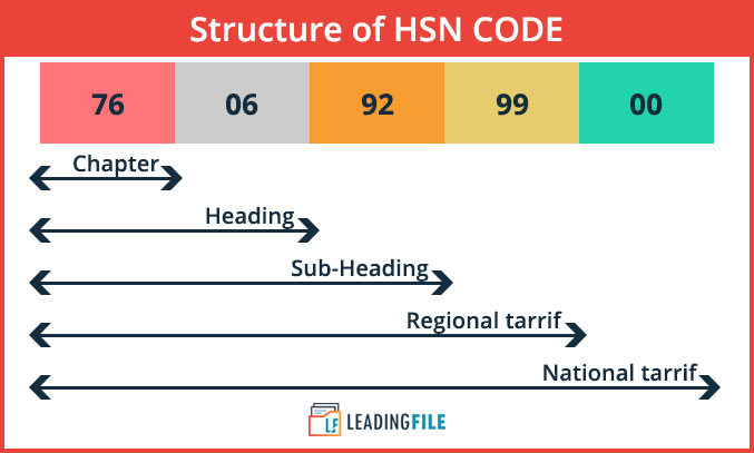 Structour of HSN  code