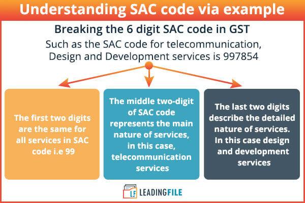 Understanding sac code through example, infographics